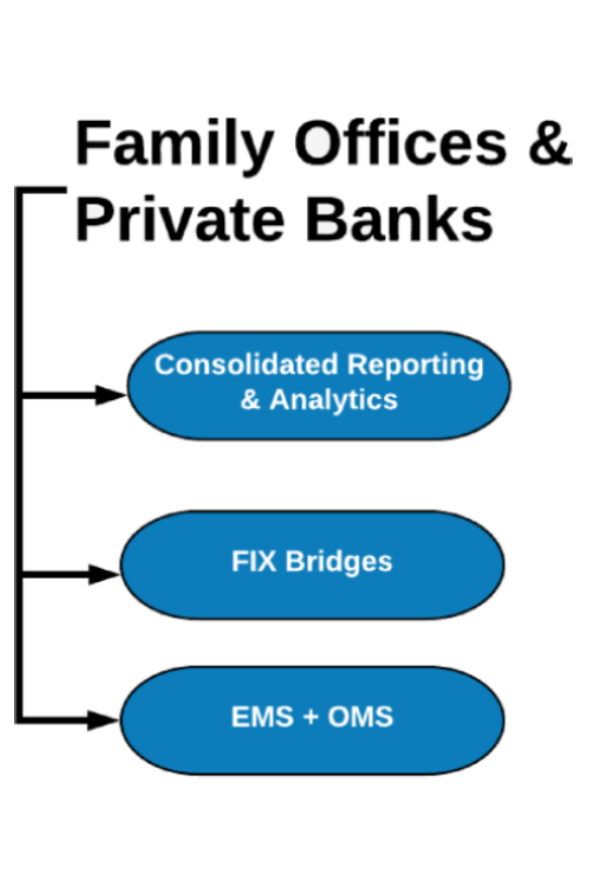 Family Office & Private Banking solution