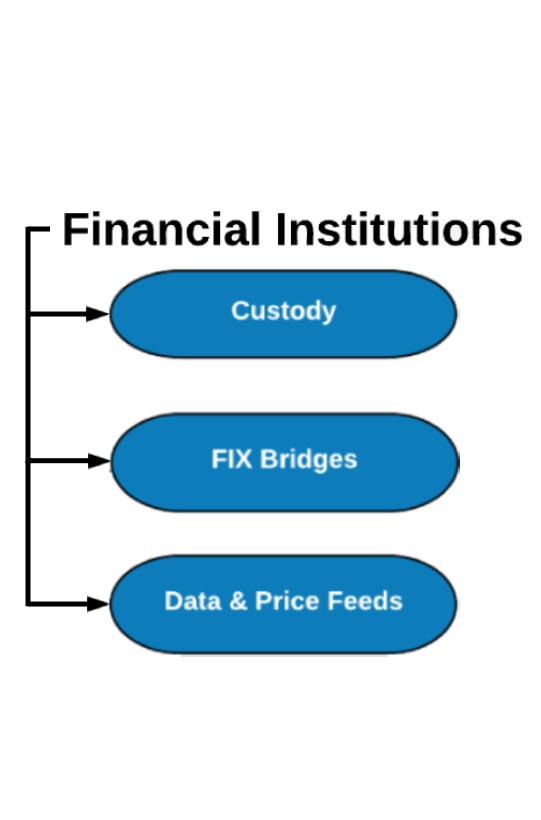 Financial Institutions Backoffice Solution