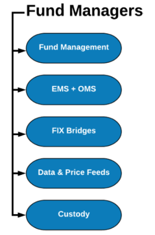 Fund Management Solutions